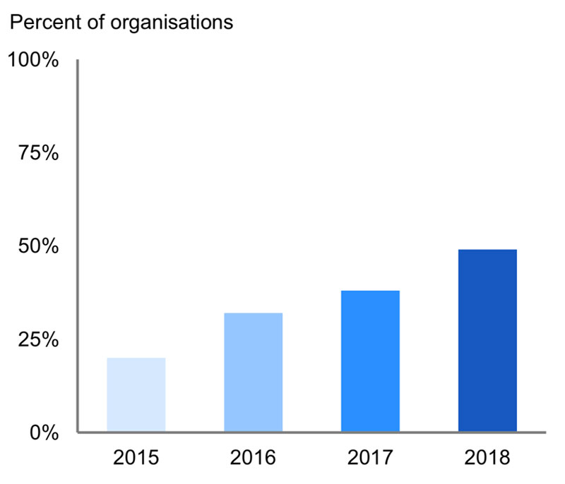 "Graph showing percentage of organizations running projects in DevOps mode. Source: Gartner 2019 - ""The Future of Agile and DevOps"""