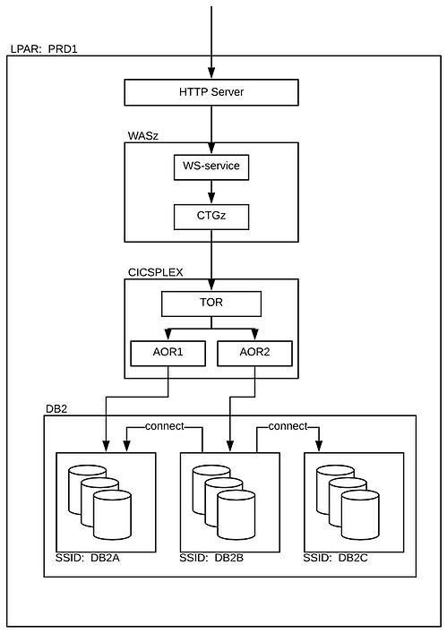 Figure 1: Legacy environment 'modernized' via WAS and CTG