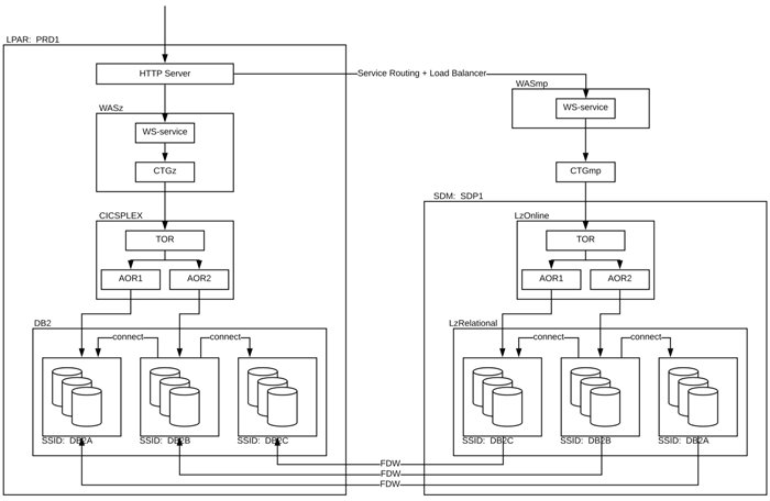 Figure 2: First instance of a set of scale-out SDM instances taking workload off the legacy machines