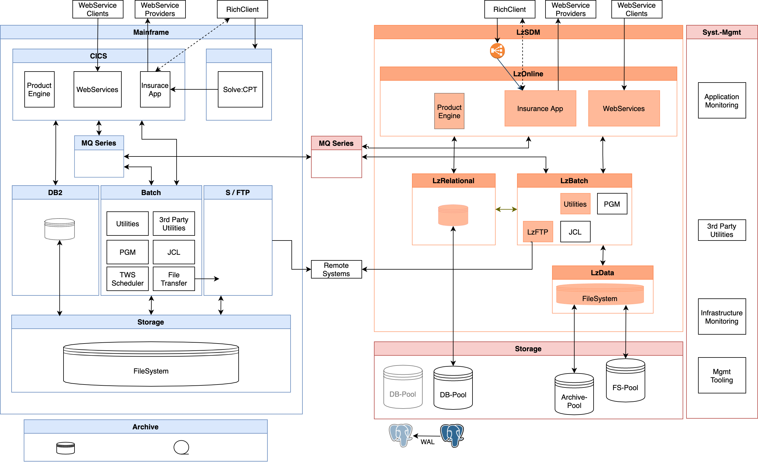 Figure 1: an illustrative map of a customer's mainframe architecture (left hand side) and future environment running LzLabs Software Defined Mainframe® (right hand side)