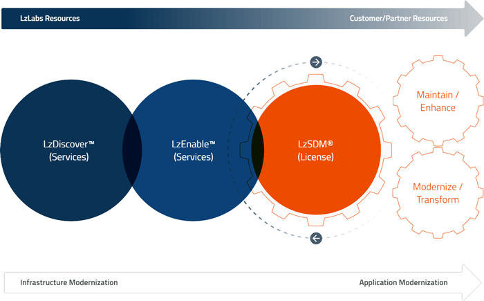 overview of discovery, implementation and modernization services available from systems integration partners, during migration of mainframe applications to LzSDM®