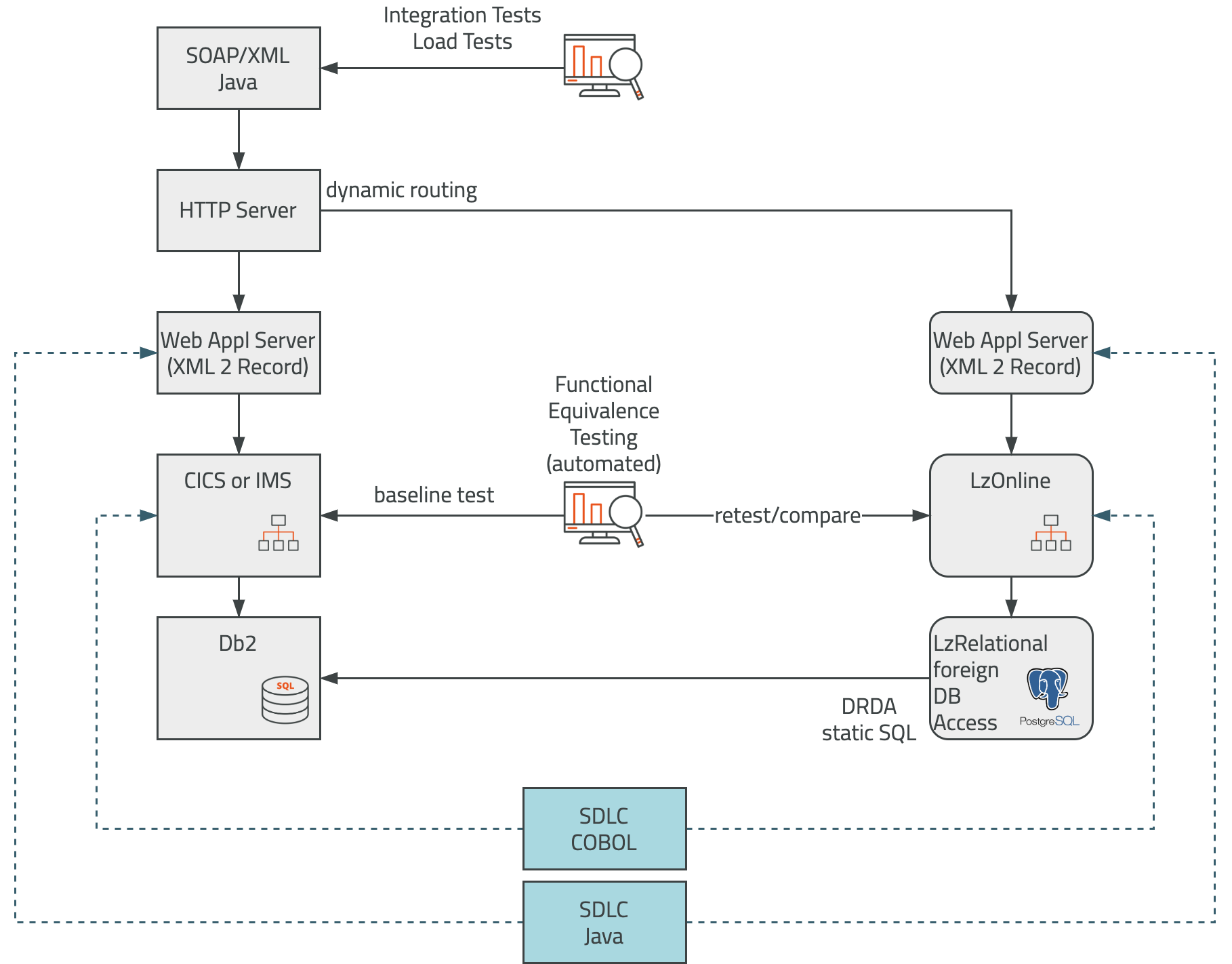 services offload MIPS testing