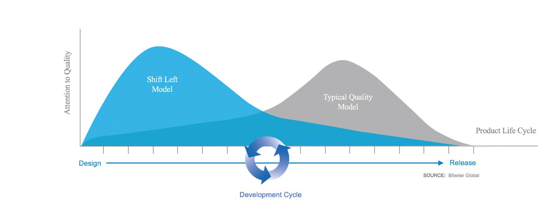Shift Left Model graphic