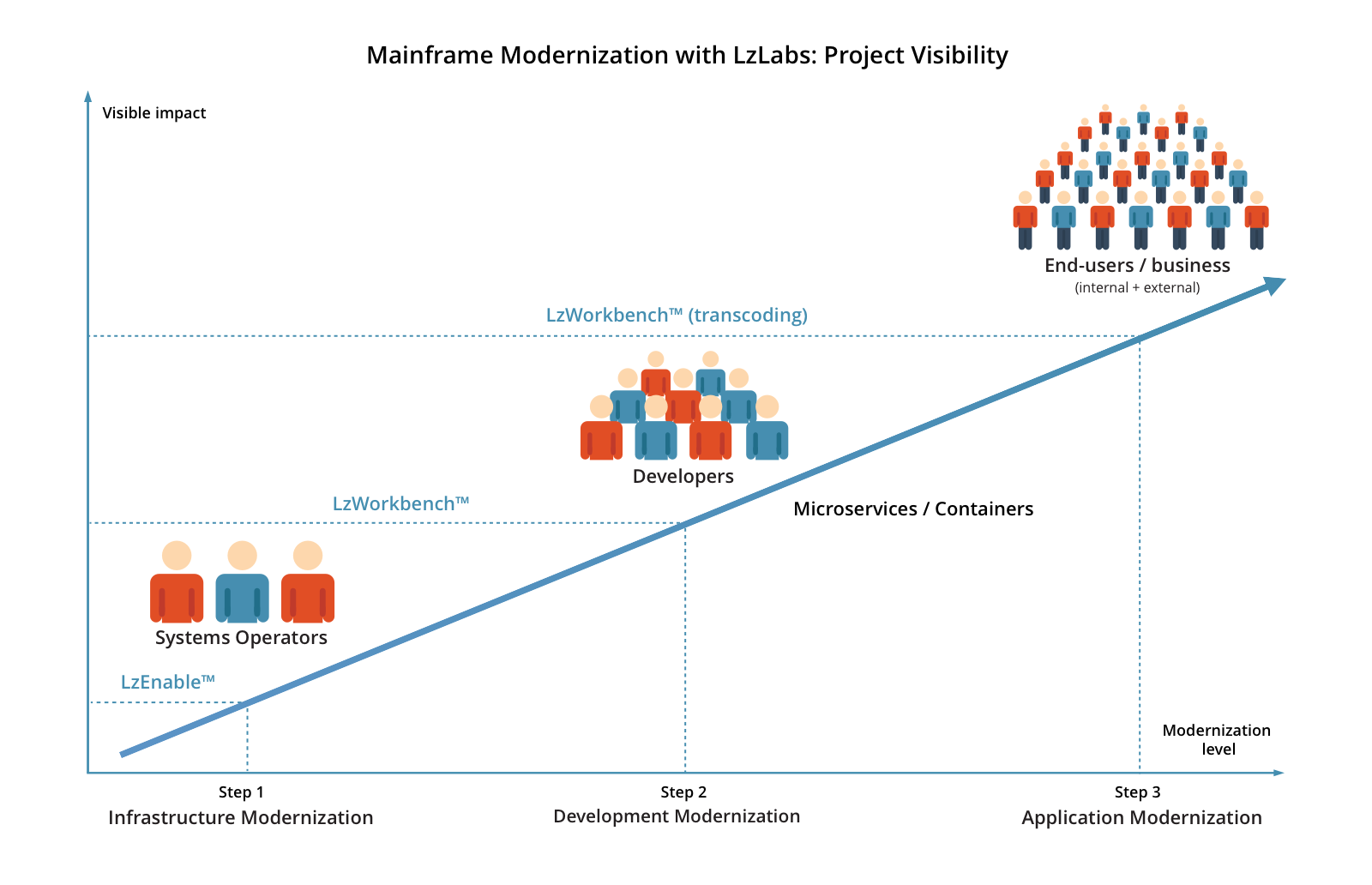 Legacy Modernization: a continuum of (visible) impact levels using the SDM